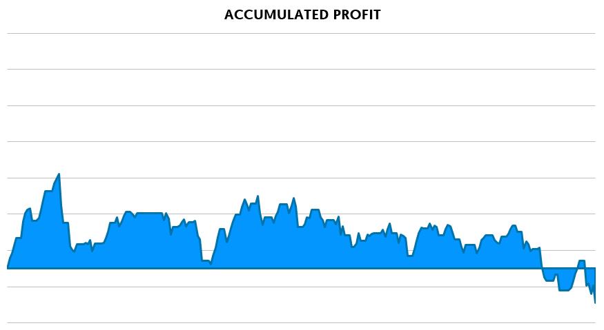profit before