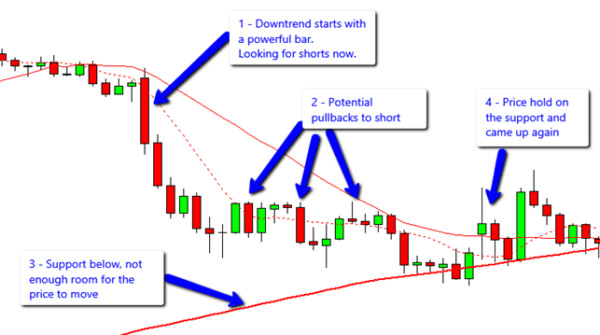 trading against support