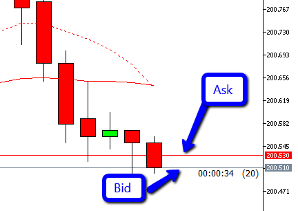 bid and ask line on the chart