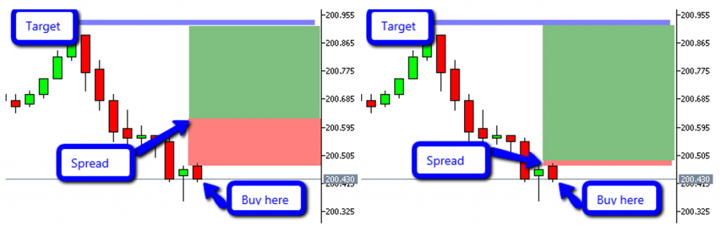 spread influence trading
