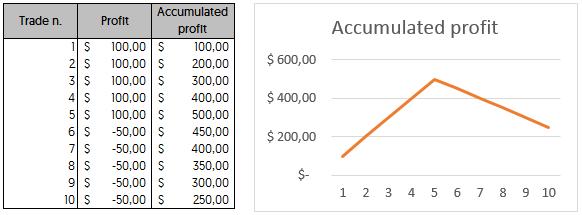 accumulated profit scenario B