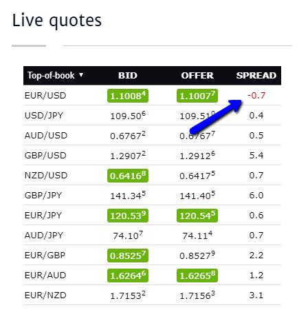 Forex trading vs major indeces