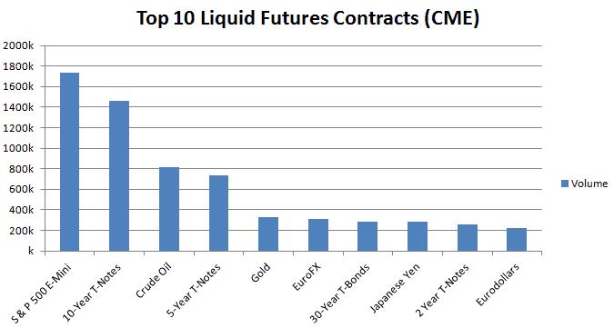 top liquid futures contracts (CME)